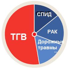 статистика тромбоз