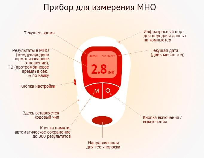 Домашний прибор для измерения МНО