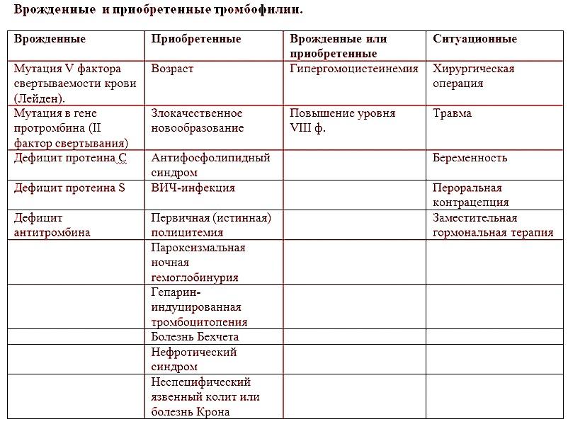 Генетические и приобретенные тромбофилии